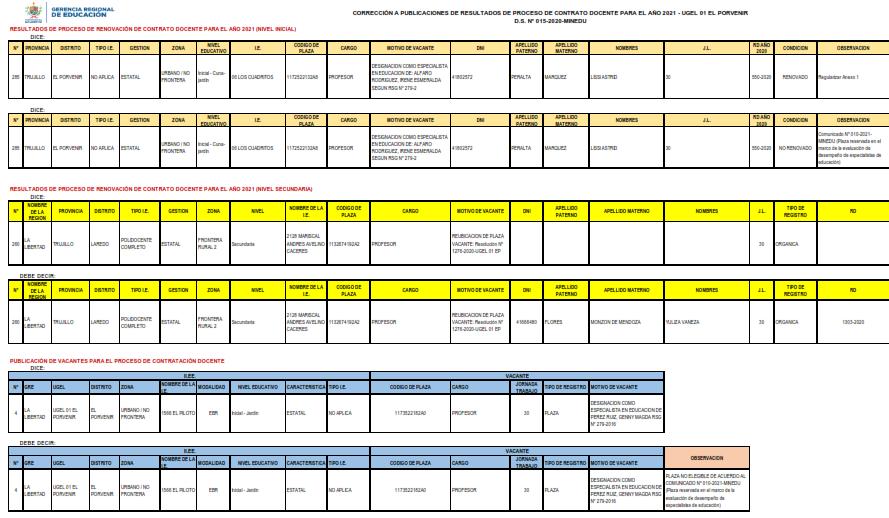 CORRECCIÓN A PUBLICACIONES DE RESULTADOS DE PROCESO DE CONTRATO DOCENTE PARA EL AÑO 2021 – UGEL 01 EL PORVENIR