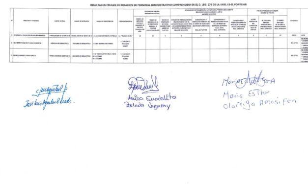 RESULTADOS FINALES DE ROTACIÓN DE PERSONALADMINISTRATIVO COMPRENDIDOS EN EL D.LEG. 276 DE LA UGEL 01 EL PORVENIR